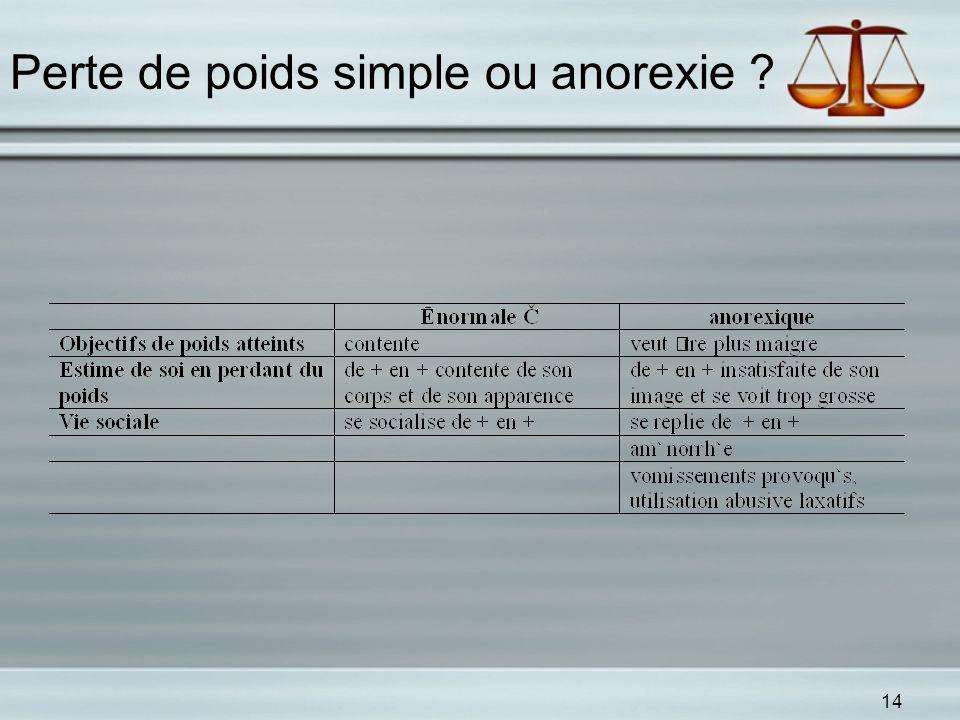 14 Perte de poids simple ou anorexie ?