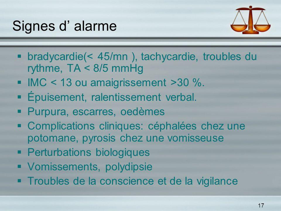 17 Signes d alarme bradycardie(< 45/mn ), tachycardie, troubles du rythme, TA < 8/5 mmHg IMC 30 %. Épuisement, ralentissement verbal. Purpura, escarre