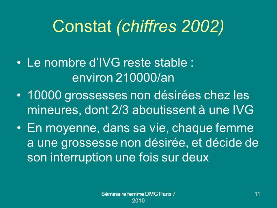 Séminaire femme DMG Paris 7 2010 11 Constat (chiffres 2002) Le nombre dIVG reste stable : environ 210000/an 10000 grossesses non désirées chez les min
