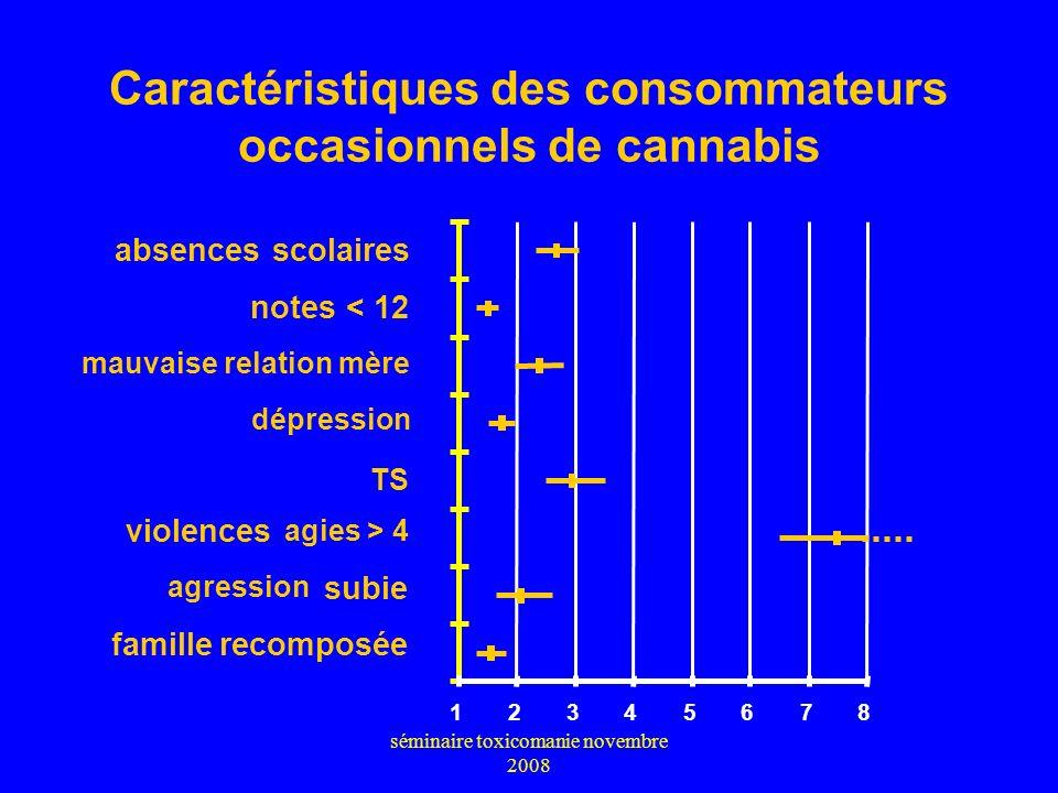 séminaire toxicomanie novembre 2008 Caractéristiques des consommateurs occasionnels de cannabis (vs non consommateurs, OR ajusté sur sexe et âge) TS a