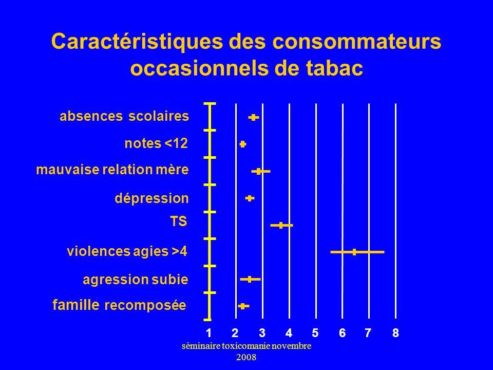 séminaire toxicomanie novembre 2008 Caractéristiques des consommateurs occasionnels de tabac (vs non consommateurs, OR ajusté sur sexe et âge) absence