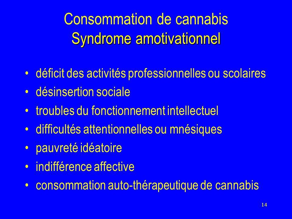 14 Syndrome amotivationnel Consommation de cannabis Syndrome amotivationnel déficit des activités professionnelles ou scolaires désinsertion sociale troubles du fonctionnement intellectuel difficultés attentionnelles ou mnésiques pauvreté idéatoire indifférence affective consommation auto-thérapeutique de cannabis