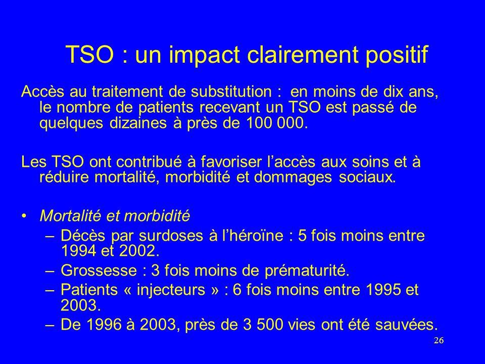 26 TSO : un impact clairement positif Accès au traitement de substitution : en moins de dix ans, le nombre de patients recevant un TSO est passé de quelques dizaines à près de 100 000.