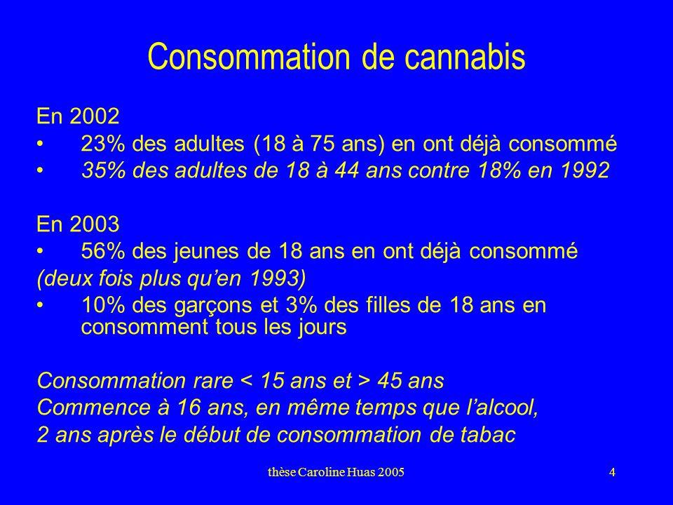 thèse Caroline Huas 20054 Consommation de cannabis En 2002 23% des adultes (18 à 75 ans) en ont déjà consommé 35% des adultes de 18 à 44 ans contre 18% en 1992 En 2003 56% des jeunes de 18 ans en ont déjà consommé (deux fois plus quen 1993) 10% des garçons et 3% des filles de 18 ans en consomment tous les jours Consommation rare 45 ans Commence à 16 ans, en même temps que lalcool, 2 ans après le début de consommation de tabac