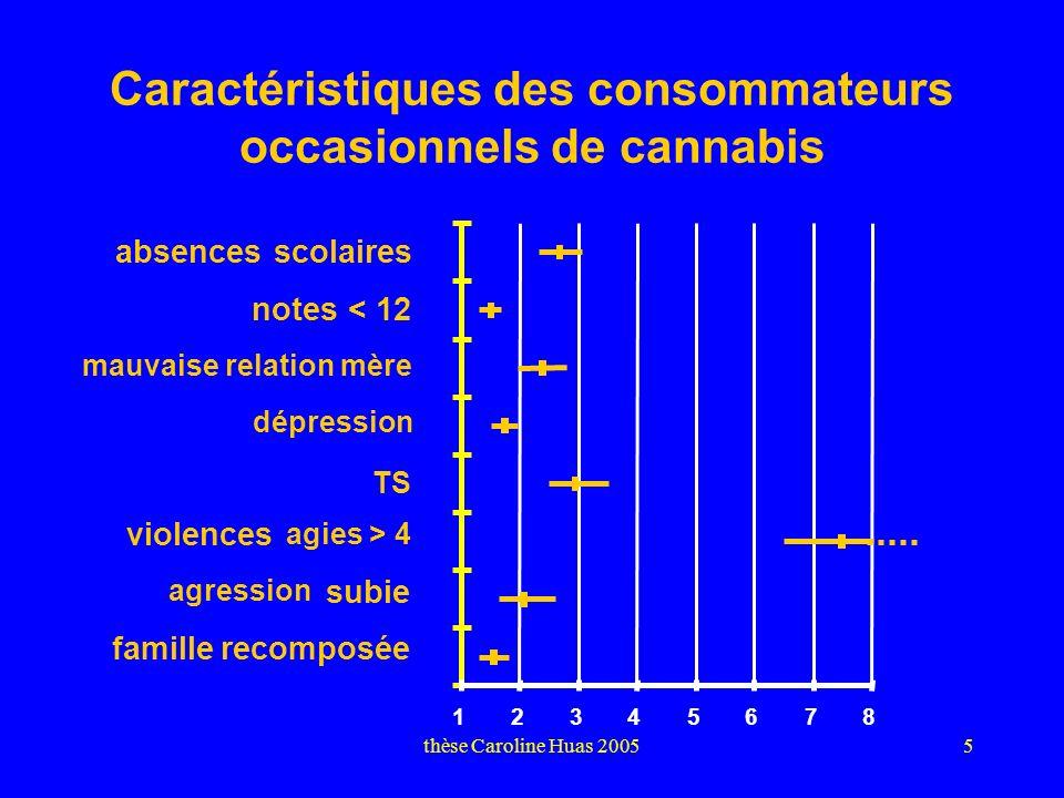 thèse Caroline Huas 20055 Caractéristiques des consommateurs occasionnels de cannabis (vs non consommateurs, OR ajusté sur sexe et âge) TS absences scolaires notes < 12 mauvaise relation mère dépression violences agies > 4 agression subie famille recomposée 12345678