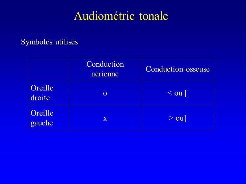 Symboles utilisés Audiométrie tonale Conduction aérienne Conduction osseuse Oreille droite o< ou [ Oreille gauche x> ou]