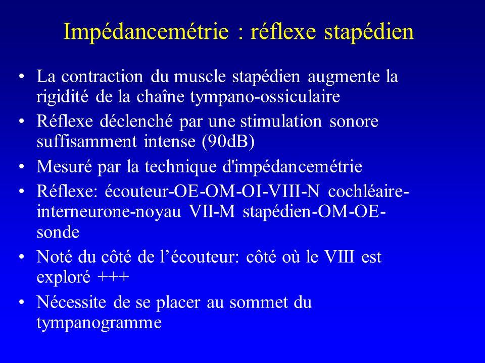 La contraction du muscle stapédien augmente la rigidité de la chaîne tympano-ossiculaire Réflexe déclenché par une stimulation sonore suffisamment int