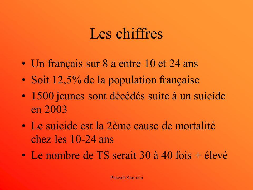 Pascale Santana Les chiffres Un français sur 8 a entre 10 et 24 ans Soit 12,5% de la population française 1500 jeunes sont décédés suite à un suicide
