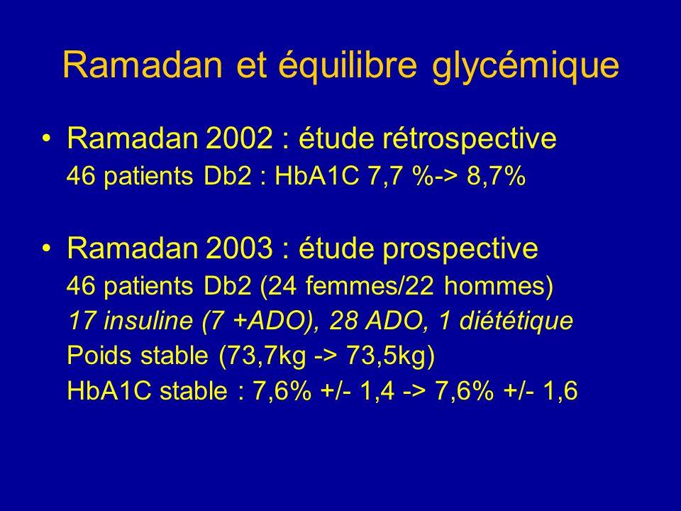 Ramadan et équilibre glycémique Ramadan 2002 : étude rétrospective 46 patients Db2 : HbA1C 7,7 %-> 8,7% Ramadan 2003 : étude prospective 46 patients D