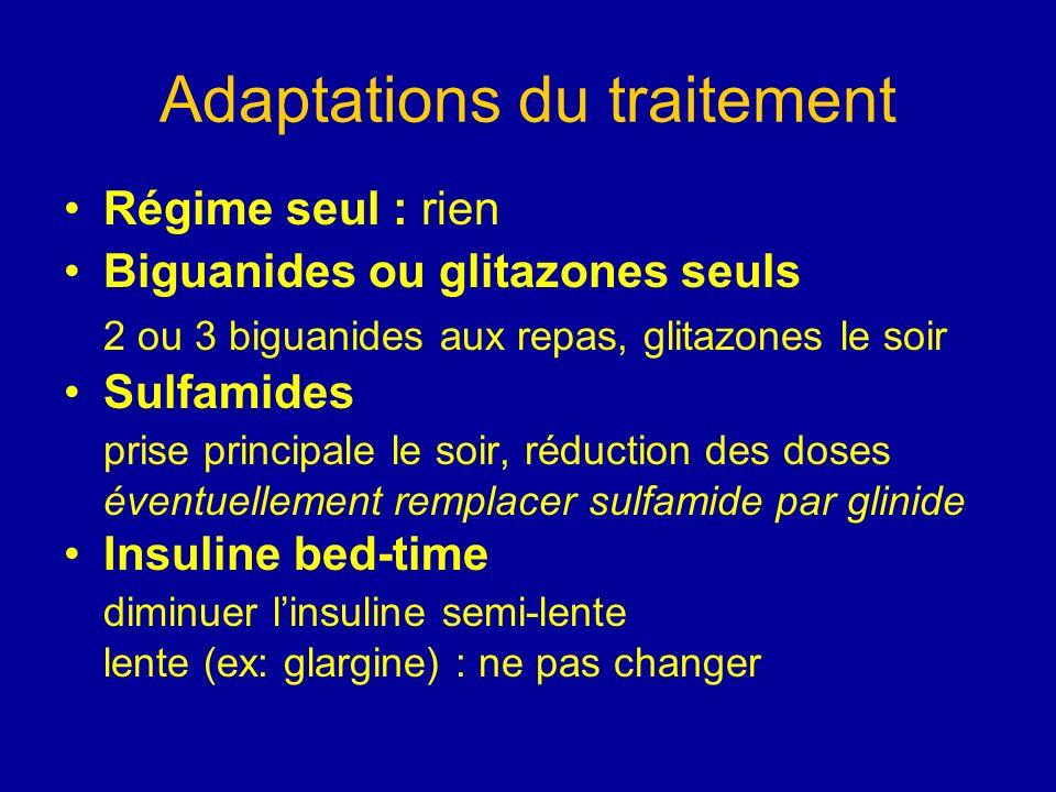 Adaptations du traitement Régime seul : rien Biguanides ou glitazones seuls 2 ou 3 biguanides aux repas, glitazones le soir Sulfamides prise principal