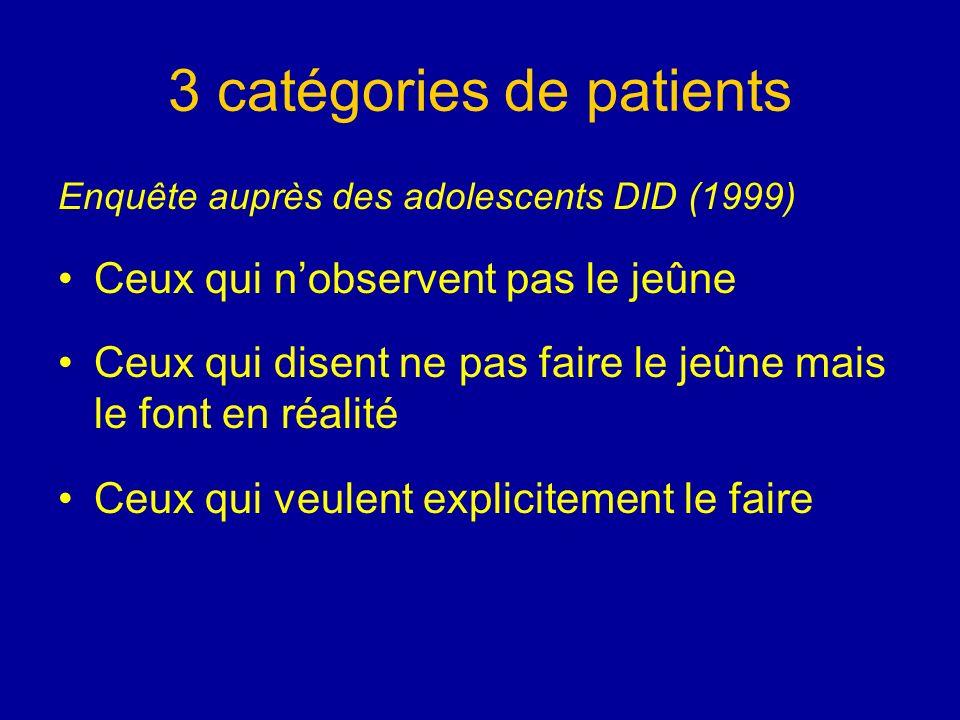 3 catégories de patients Enquête auprès des adolescents DID (1999) Ceux qui nobservent pas le jeûne Ceux qui disent ne pas faire le jeûne mais le font