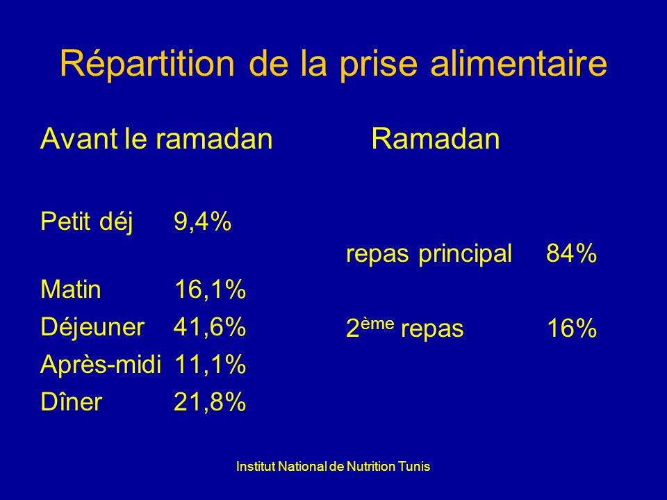 Institut National de Nutrition Tunis Répartition de la prise alimentaire Avant le ramadan Petit déj 9,4% Matin16,1% Déjeuner41,6% Après-midi11,1% Dîne