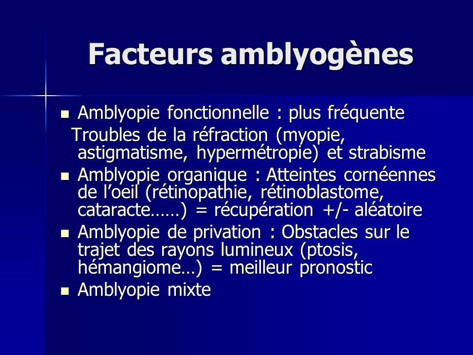 Facteurs amblyogènes Amblyopie fonctionnelle : plus fréquente Amblyopie fonctionnelle : plus fréquente Troubles de la réfraction (myopie, astigmatisme