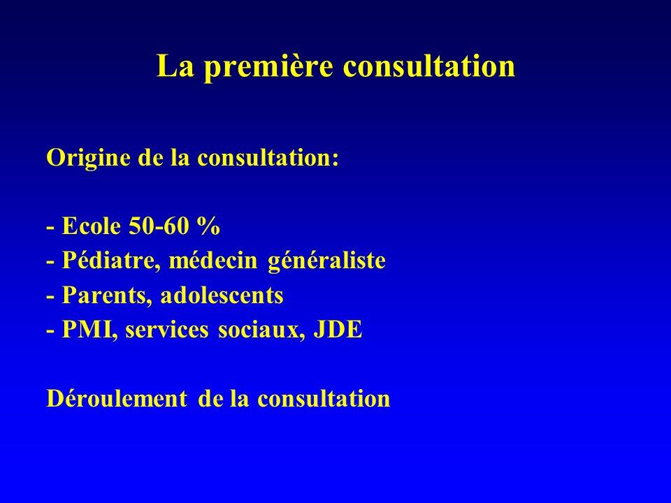 La première consultation Origine de la consultation: - Ecole 50-60 % - Pédiatre, médecin généraliste - Parents, adolescents - PMI, services sociaux, J