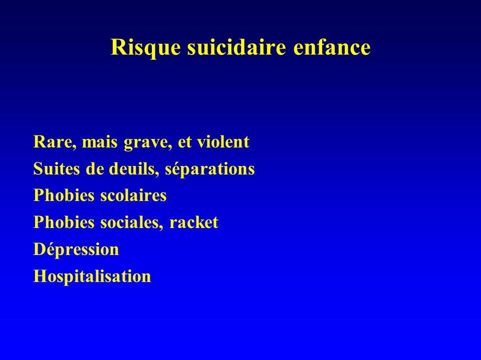 Risque suicidaire enfance Rare, mais grave, et violent Suites de deuils, séparations Phobies scolaires Phobies sociales, racket Dépression Hospitalisa
