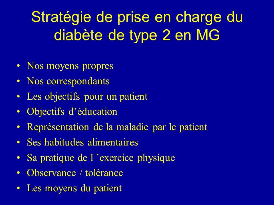 Stratégie de prise en charge du diabète de type 2 en MG Nos moyens propres Nos correspondants Les objectifs pour un patient Objectifs déducation Repré