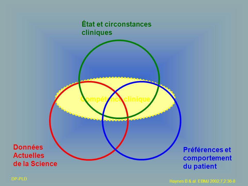 Compétence clinique Données Actuelles de la Science État et circonstances cliniques Préférences et comportement du patient Haynes B & al. EBMJ 2002;7,