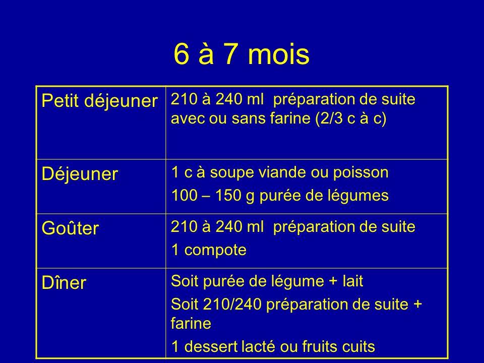 6 à 7 mois Petit déjeuner 210 à 240 ml préparation de suite avec ou sans farine (2/3 c à c) Déjeuner 1 c à soupe viande ou poisson 100 – 150 g purée d