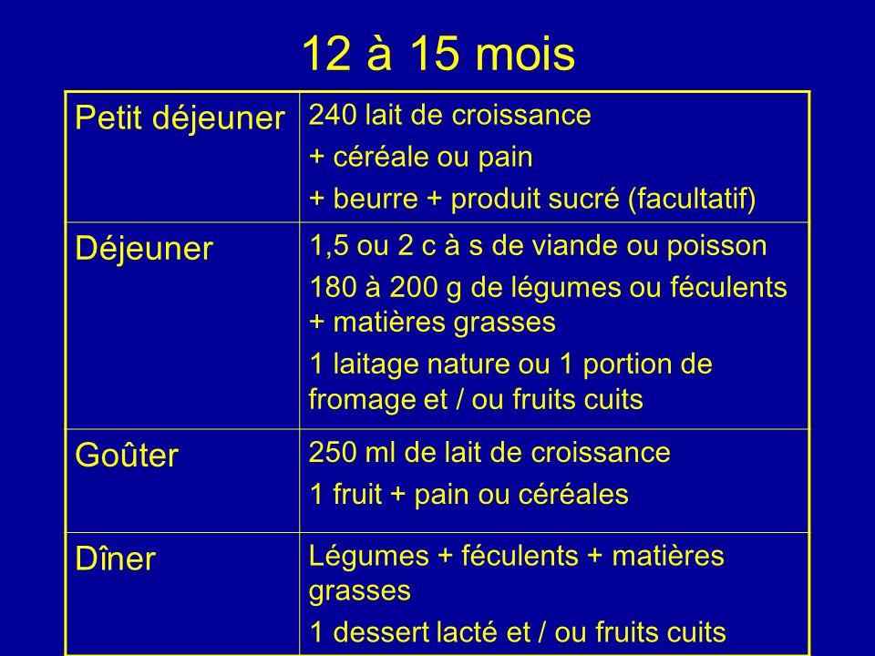 12 à 15 mois Petit déjeuner 240 lait de croissance + céréale ou pain + beurre + produit sucré (facultatif) Déjeuner 1,5 ou 2 c à s de viande ou poisso
