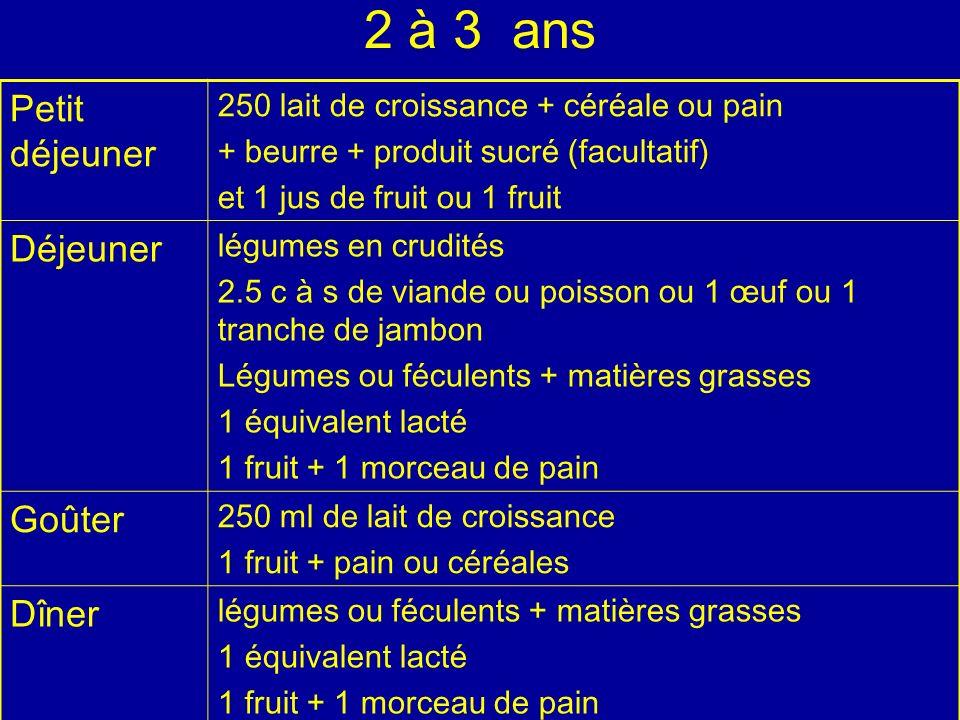 2 à 3 ans Petit déjeuner 250 lait de croissance + céréale ou pain + beurre + produit sucré (facultatif) et 1 jus de fruit ou 1 fruit Déjeuner légumes