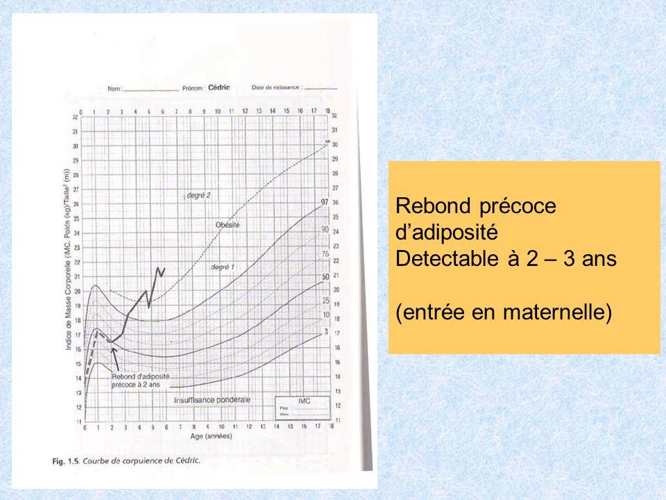 Rebond précoce dadiposité Detectable à 2 – 3 ans (entrée en maternelle)