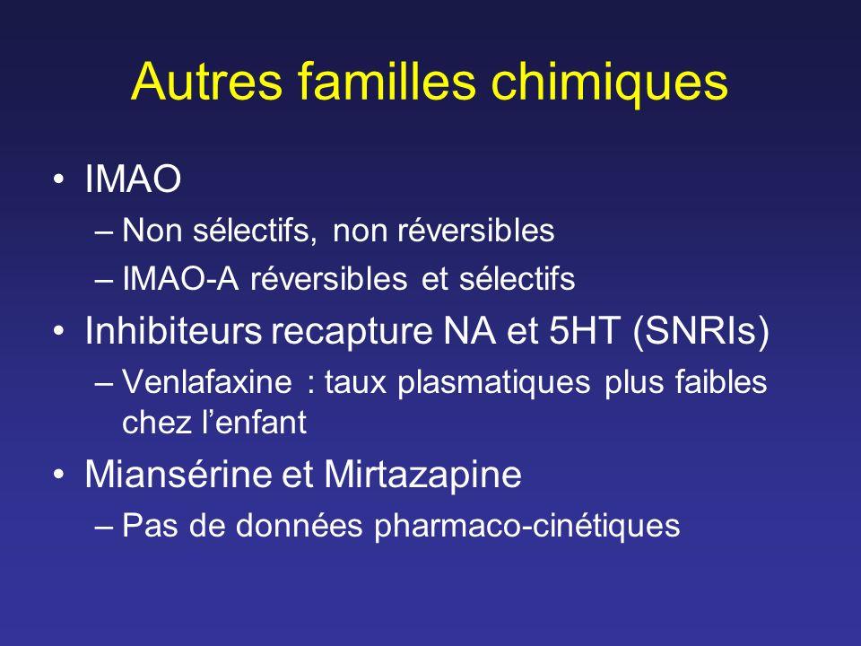 Autres familles chimiques IMAO –Non sélectifs, non réversibles –IMAO-A réversibles et sélectifs Inhibiteurs recapture NA et 5HT (SNRIs) –Venlafaxine :