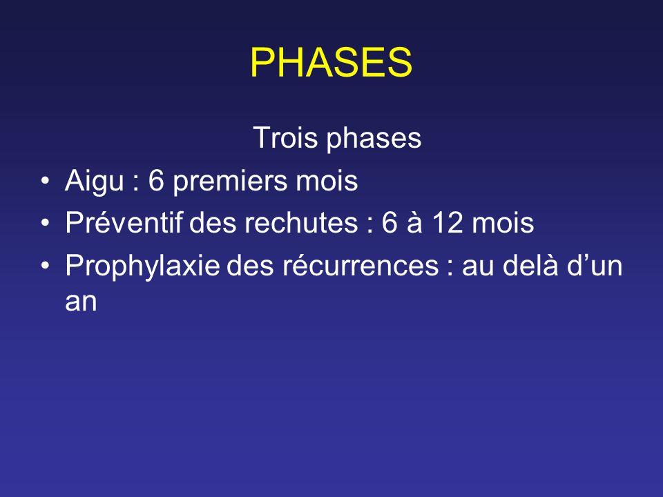 PHASES Trois phases Aigu : 6 premiers mois Préventif des rechutes : 6 à 12 mois Prophylaxie des récurrences : au delà dun an