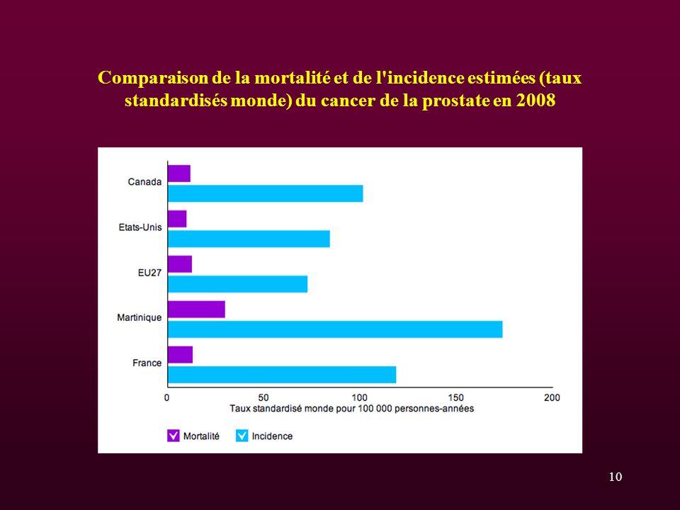 Comparaison de la mortalité et de l'incidence estimées (taux standardisés monde) du cancer de la prostate en 2008 10