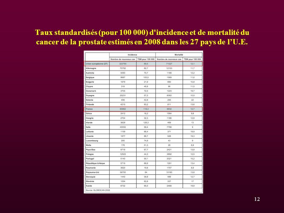 Taux standardisés (pour 100 000) d'incidence et de mortalité du cancer de la prostate estimés en 2008 dans les 27 pays de lU.E. 12