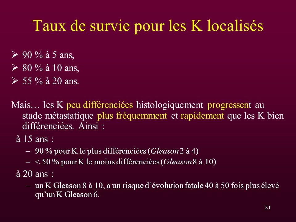 21 Taux de survie pour les K localisés 90 % à 5 ans, 80 % à 10 ans, 55 % à 20 ans. Mais… les K peu différenciées histologiquement progressent au stade