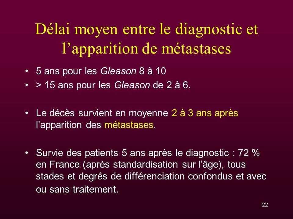 22 Délai moyen entre le diagnostic et lapparition de métastases 5 ans pour les Gleason 8 à 10 > 15 ans pour les Gleason de 2 à 6. Le décès survient en