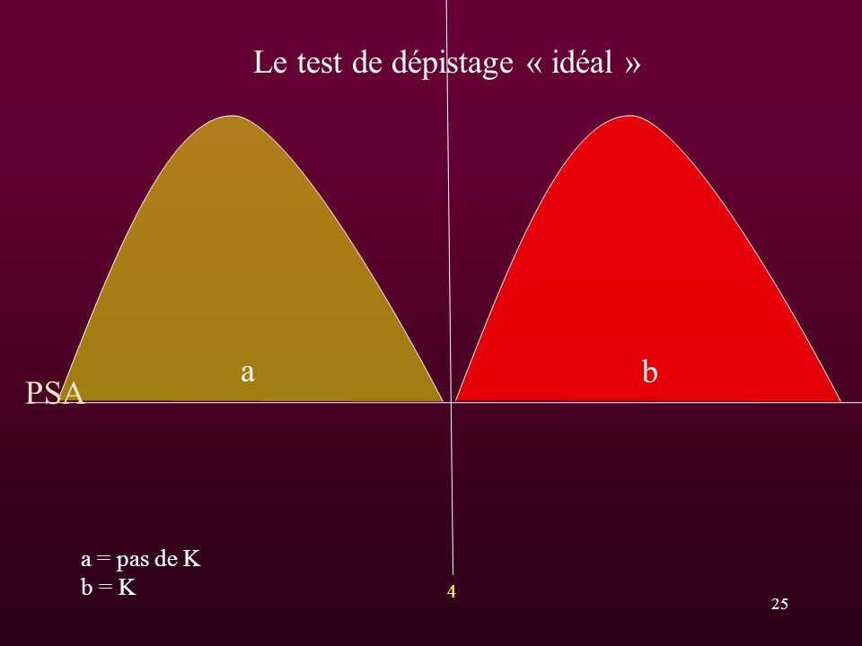 a b a = pas de K b = K 4 PSA Le test de dépistage « idéal » 25