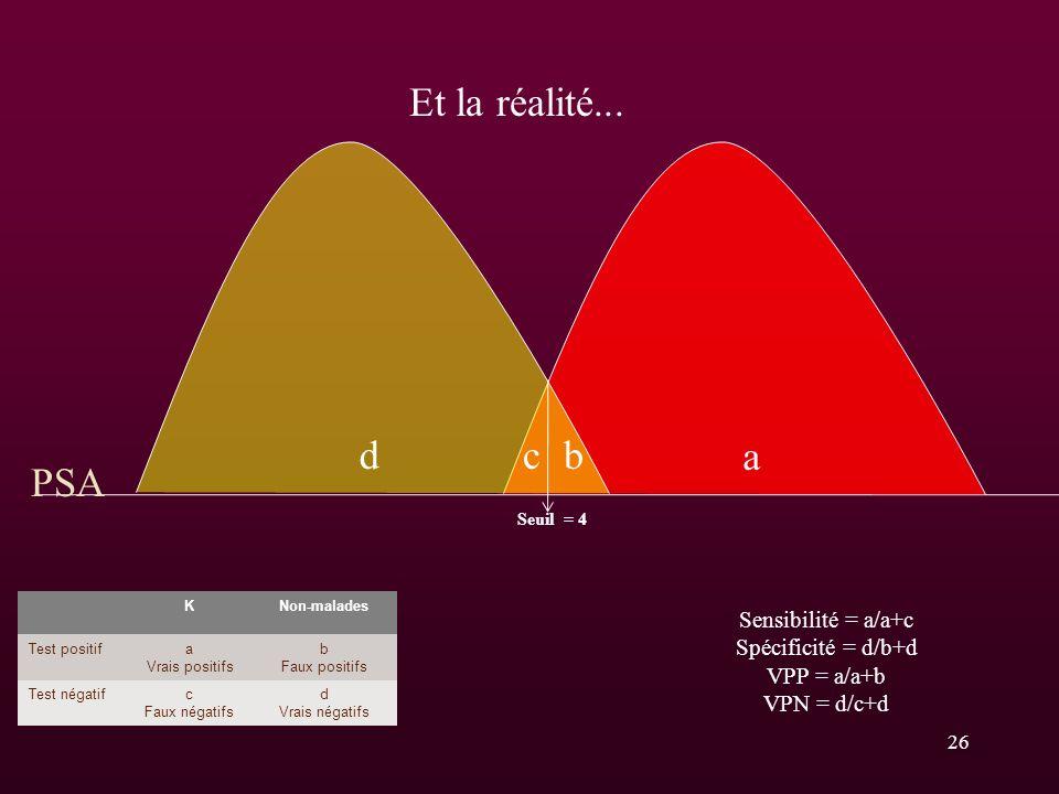 d a PSA bc KNon-malades Test positifa Vrais positifs b Faux positifs Test négatifc Faux négatifs d Vrais négatifs Seuil = 4 Sensibilité = a/a+c Spécif