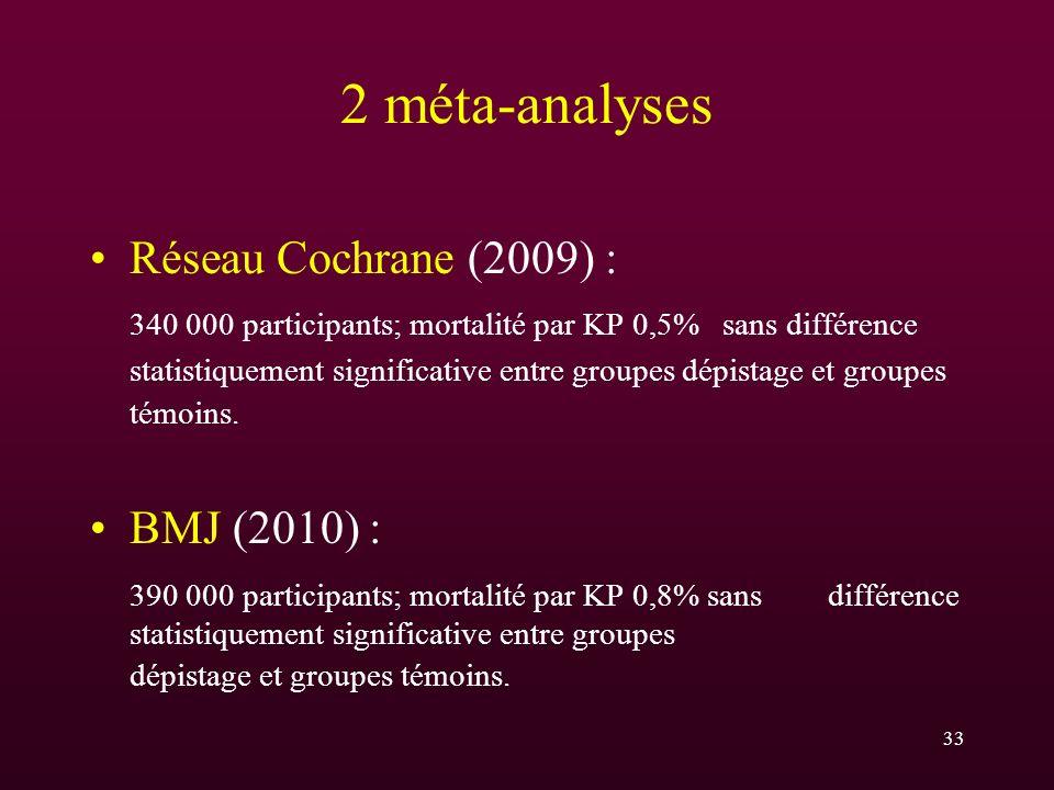 2 méta-analyses Réseau Cochrane (2009) : 340 000 participants; mortalité par KP 0,5%sans différence statistiquement significative entre groupes dépist