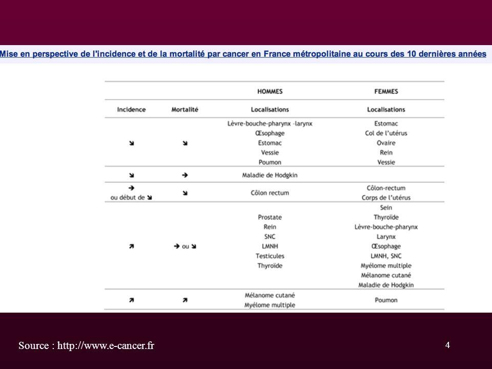 35 3 - Les biopsies échoguidées Quand ? : T.R. et/ou P.S.A. anormaux