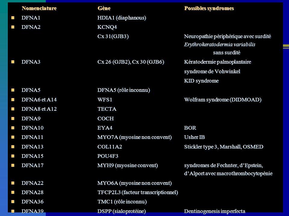 NomenclatureGènePossibles syndromes DFNA1HDIA1 (diaphanous) DFNA1HDIA1 (diaphanous) DFNA2KCNQ4 DFNA2KCNQ4 Cx 31(GJB3)Neuropathie périphérique avec sur