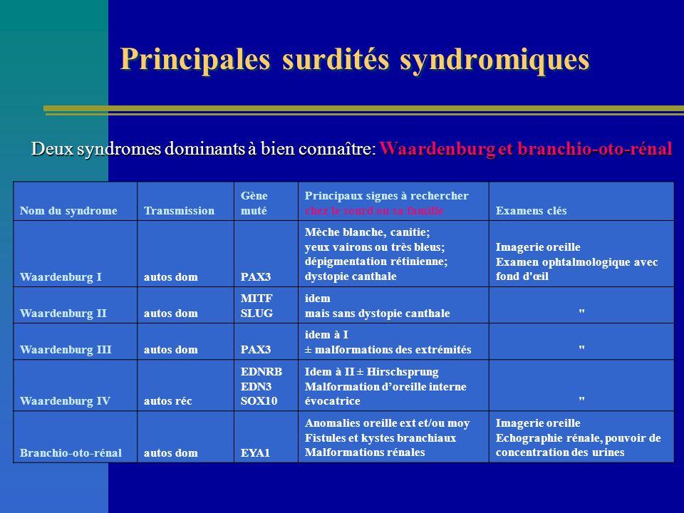Nom du syndromeTransmission Gène muté Principaux signes à rechercher chez le sourd ou sa familleExamens clés Waardenburg Iautos domPAX3 Mèche blanche,