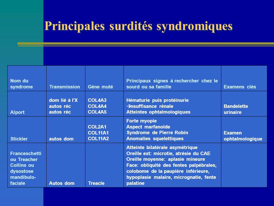 Nom du syndromeTransmissionGène muté Principaux signes à rechercher chez le sourd ou sa familleExamens clés Alport dom lié à l'X autos réc autos réc C