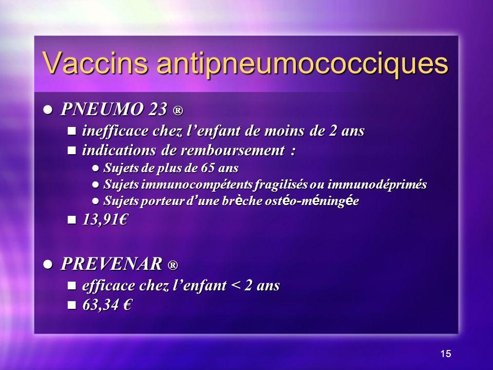 15 Vaccins antipneumococciques PNEUMO 23 ® PNEUMO 23 ® inefficace chez lenfant de moins de 2 ans inefficace chez lenfant de moins de 2 ans indications de remboursement : indications de remboursement : Sujets de plus de 65 ans Sujets de plus de 65 ans Sujets immunocompétents fragilisés ou immunodéprimés Sujets immunocompétents fragilisés ou immunodéprimés Sujets porteur d une br è che ost é o-m é ning é e Sujets porteur d une br è che ost é o-m é ning é e 13,91 13,91 PREVENAR ® PREVENAR ® efficace chez lenfant < 2 ans efficace chez lenfant < 2 ans 63,34 63,34