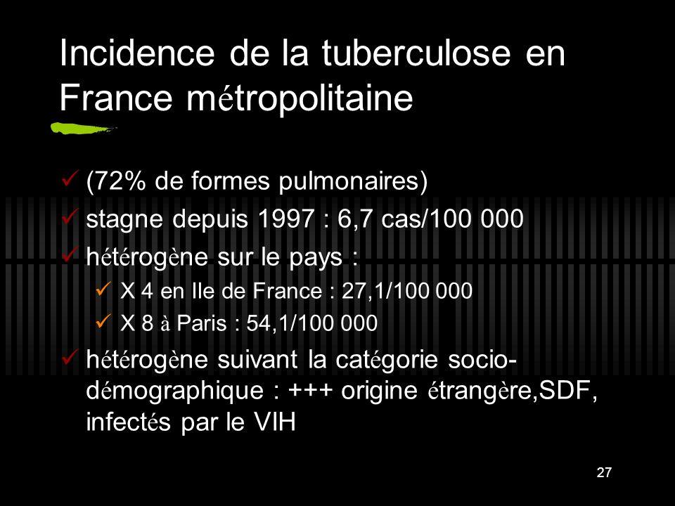 27 Incidence de la tuberculose en France m é tropolitaine (72% de formes pulmonaires) stagne depuis 1997 : 6,7 cas/100 000 h é t é rog è ne sur le pays : X 4 en Ile de France : 27,1/100 000 X 8 à Paris : 54,1/100 000 h é t é rog è ne suivant la cat é gorie socio- d é mographique : +++ origine é trang è re,SDF, infect é s par le VIH