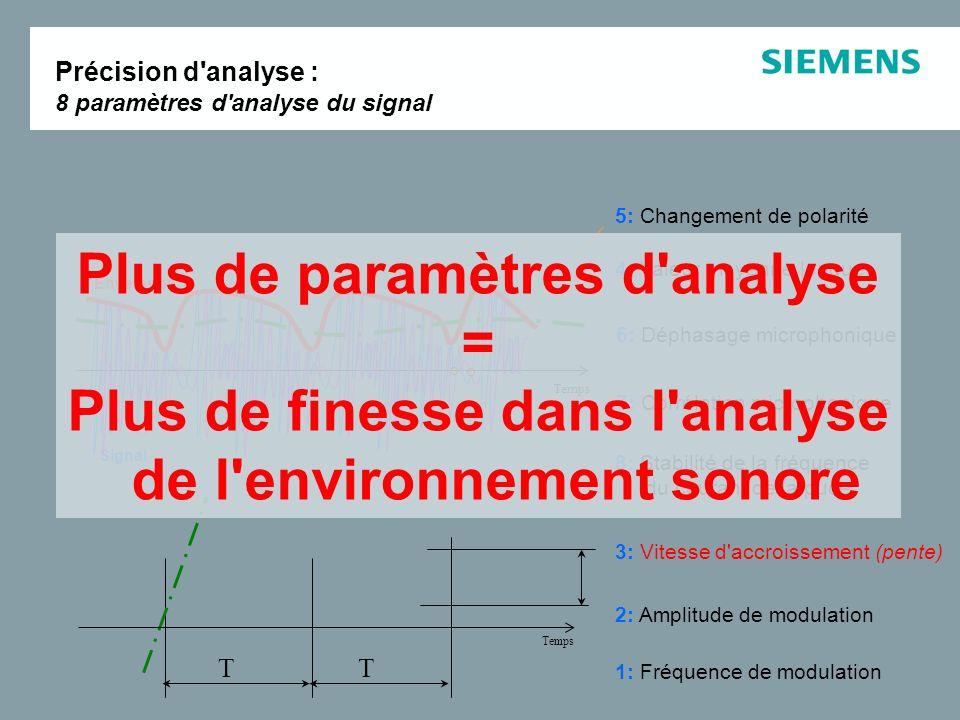 5: Changement de polarité Enveloppe 1: Fréquence de modulation TT 2: Amplitude de modulation 3: Vitesse d'accroissement (pente) 4: Valeur moyenne long