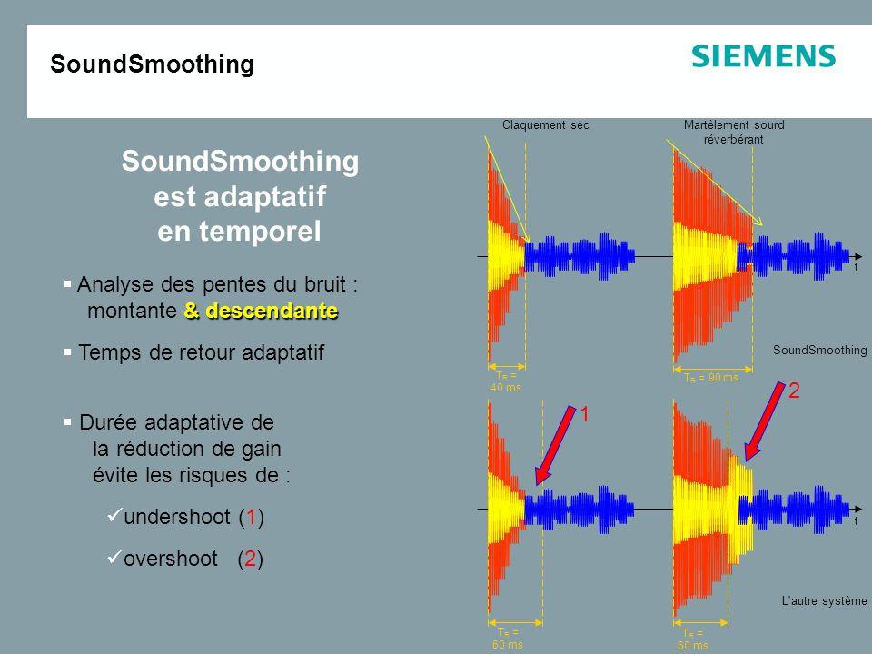 Analyse fréquentielle + temporelle => détection des bruits impulsionnels Son impulsionnel : montée brutale d'énergie pic de forte intensité durée très