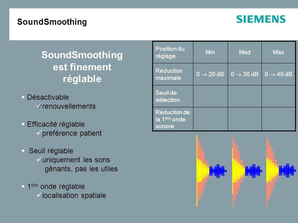T R = 60 ms T R = 40 ms T R = 90 ms Claquement secMartèlement sourd réverbérant t t SoundSmoothing L'autre système T R = 60 ms & descendante Analyse d