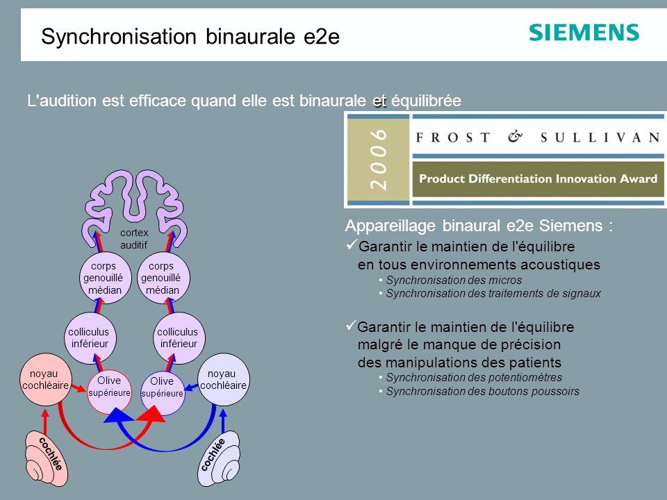 S/B [dB] Intelligibilité [en %] (Kollmeier 1992) corps genouillé médian cortex auditif colliculus inférieur Olive supérieure cochlée noyau cochléaire