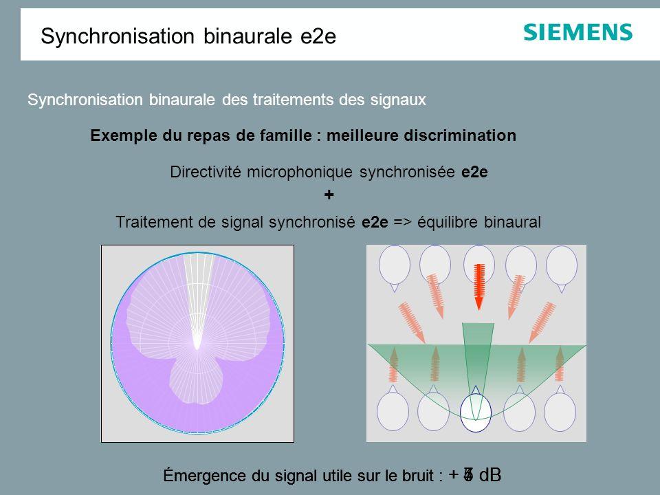 corps genouillé médian cortex auditif colliculus inférieur Olive supérieure cochlée noyau cochléaire Appareillage stéréophonique : Son importance est