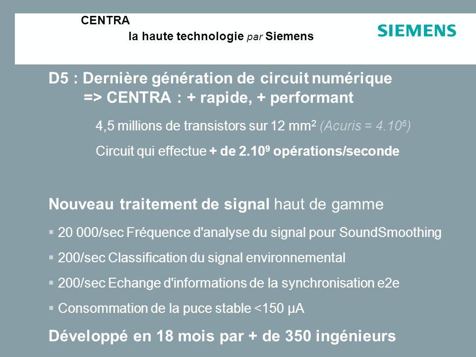 CENTRA la haute technologie par Siemens D5 : Dernière génération de circuit numérique => CENTRA : + rapide, + performant 4,5 millions de transistors sur 12 mm 2 (Acuris = 4.10 6 ) Circuit qui effectue + de 2.10 9 opérations/seconde Nouveau traitement de signal haut de gamme 20 000/sec Fréquence d analyse du signal pour SoundSmoothing 200/sec Classification du signal environnemental 200/sec Echange d informations de la synchronisation e2e Consommation de la puce stable <150 µA Développé en 18 mois par + de 350 ingénieurs