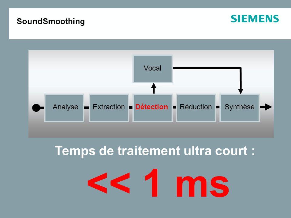 Réductions de gain : Off : 0 Min : 0 20 dB Med : 0 30 dB Max : 0 40 dB Préréglage : medium SoundSmoothing