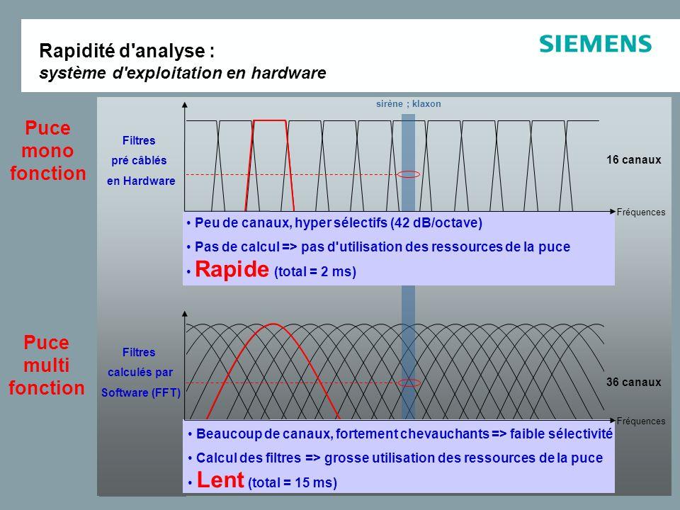 AnalyseExtractionRéductionSynthèse Vocal Détection Temps de traitement ultra court : << 1 ms