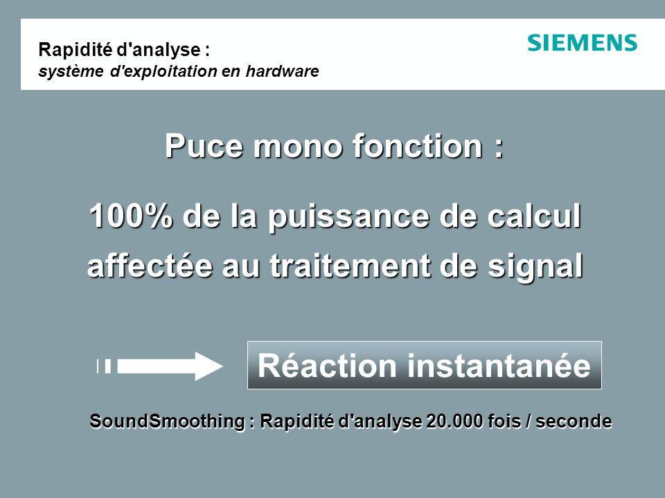 Puce mono fonction : 100% de la puissance de calcul affectée au traitement de signal Réaction instantanée SoundSmoothing : Rapidité d analyse 20.000 fois / seconde Rapidité d analyse : système d exploitation en hardware