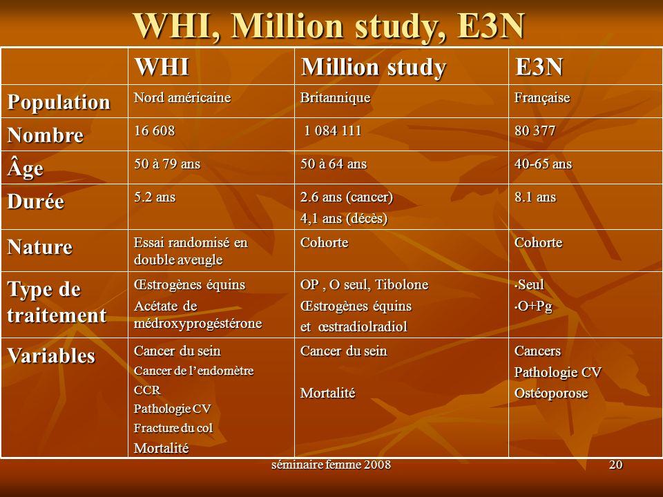 séminaire femme 2008 20 WHI, Million study, E3N WHI Million study E3NPopulation Nord américaine BritanniqueFrançaise Nombre 16 608 1 084 111 1 084 111
